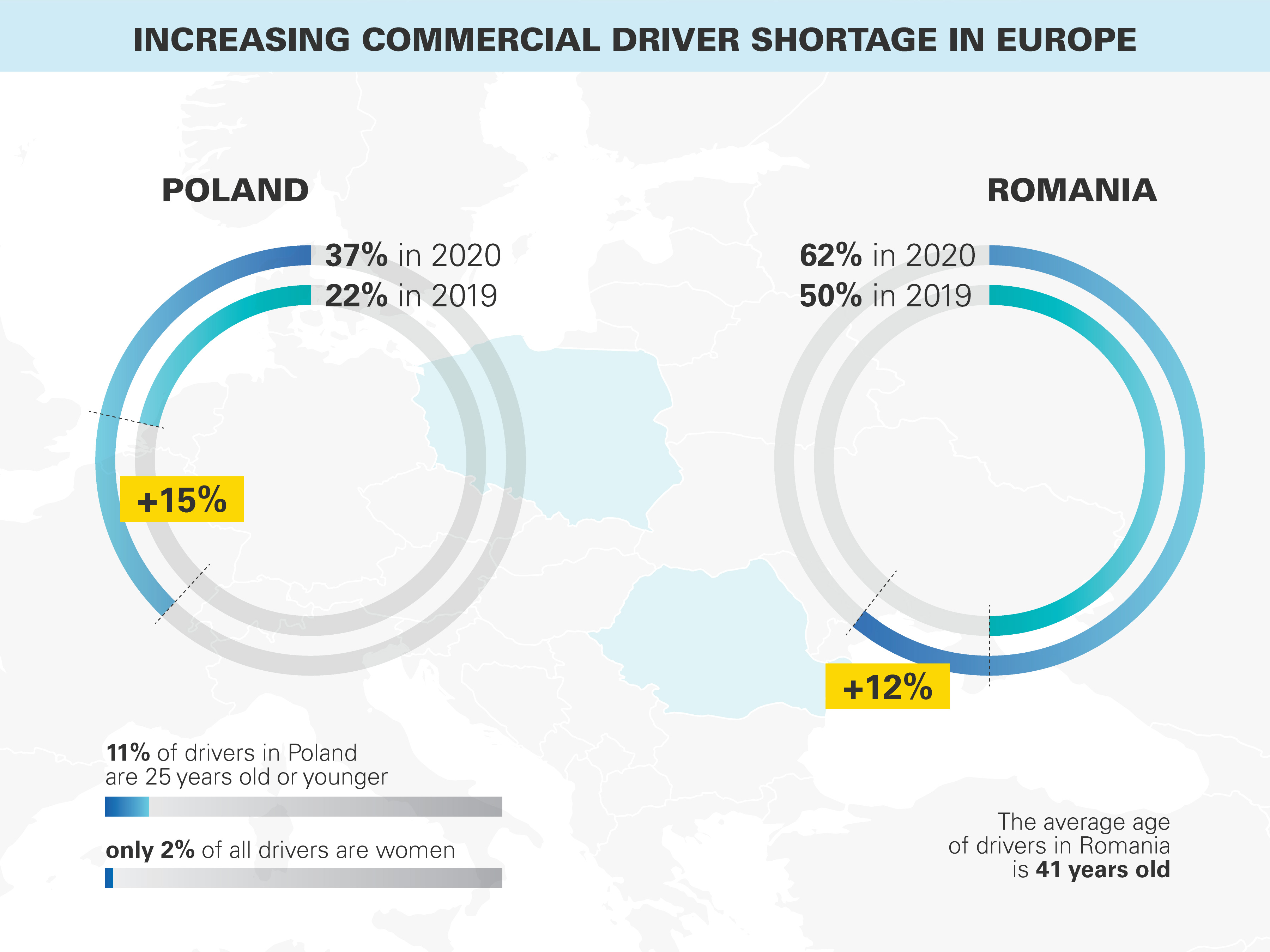 Increasing commercial driver shortage in Europe