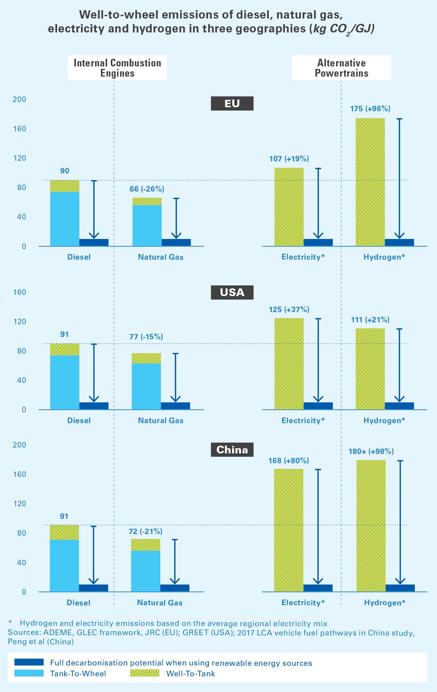 Emisiones de pozo a rueda de diésel, gas natural, electricidad e hidrógeno en tres geografías