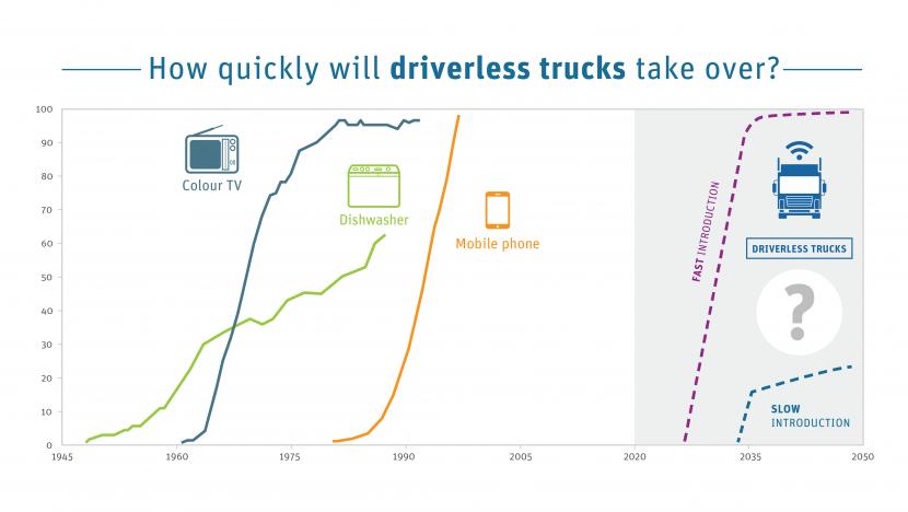 Resultat d'imatges de Camiones sin conductor: un nuevo informe plantea medidas globales en materia normativa y de empleo para los transportistas