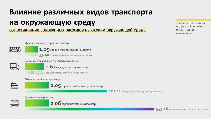 Влияние различных видов транспорта на окружающую среду - сопоставление совокупных расходов на охрану окружающей среды