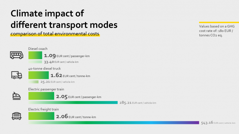 Climate impact of different transport modes - Comparison of total environmental costs